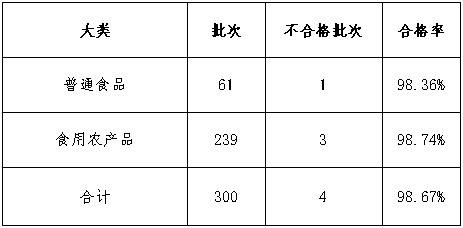 """""""晋城市市场监督管理局2020年疫情防控期间食品安全监督抽检分析报告"""