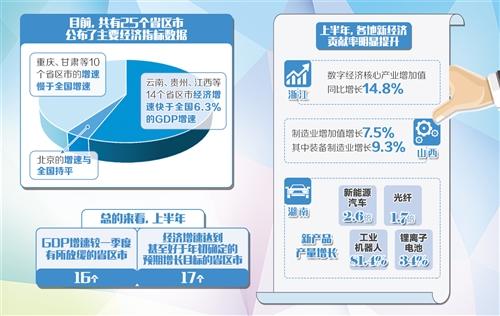 """25個省區市陸續公布上半年""""成績單"""":各地經濟運行平穩 新興動能貢獻突出"""
