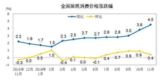 国家统计局:2019年11月CPI同比上涨4.5%