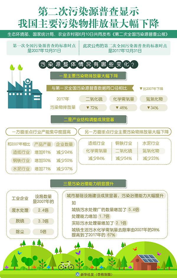 第二次污染源普查显示我国主要污染物排放量大幅下降