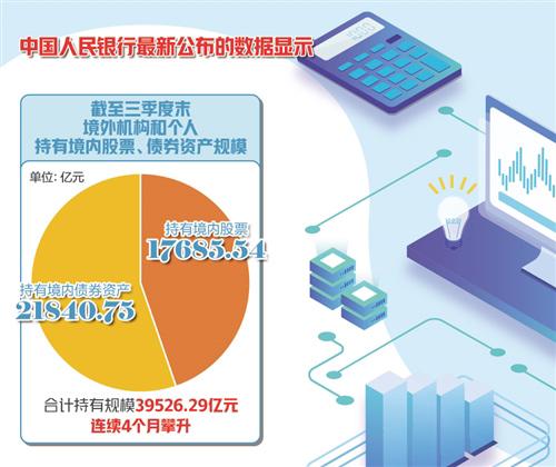 外资持续做多 彰显中国魅力