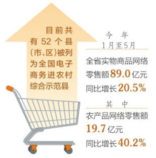 阳城县被列为全国电子商务进农村综合示范县